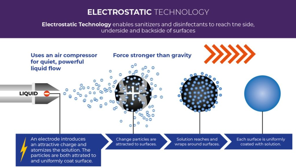 how does electrostatic disinfection work 1024x582 - Electrostatic Disinfection Service